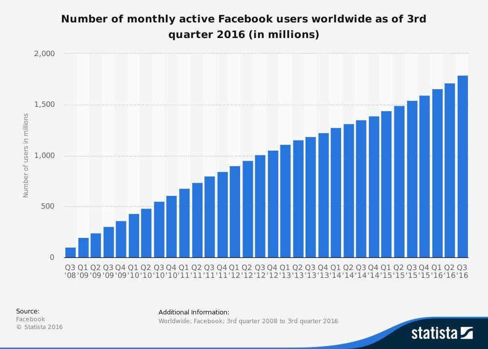 Facebook Active Users - Statista