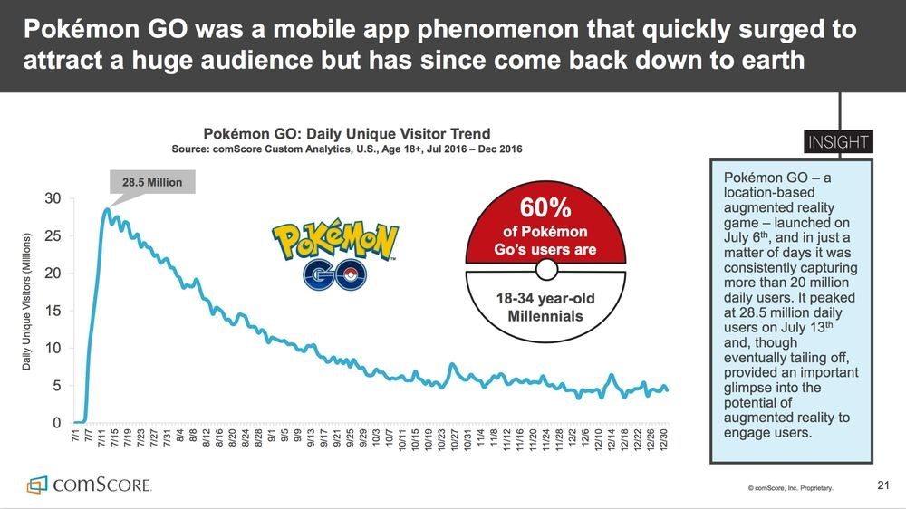 Pokemon Go Done