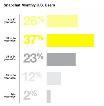 snapchat monthly users