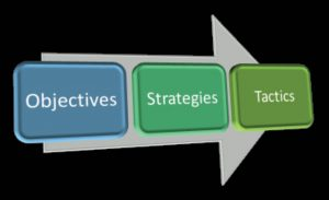 Marketing Plan Relationship Diagram