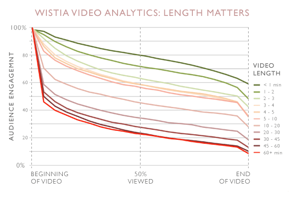 Video Stats