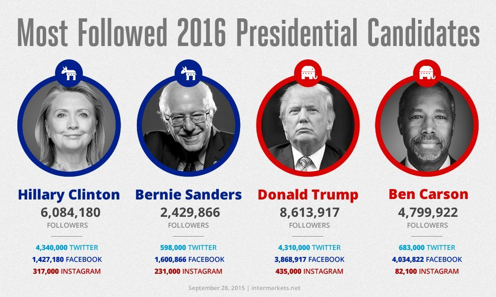 Presidential Candidate Follower Counts