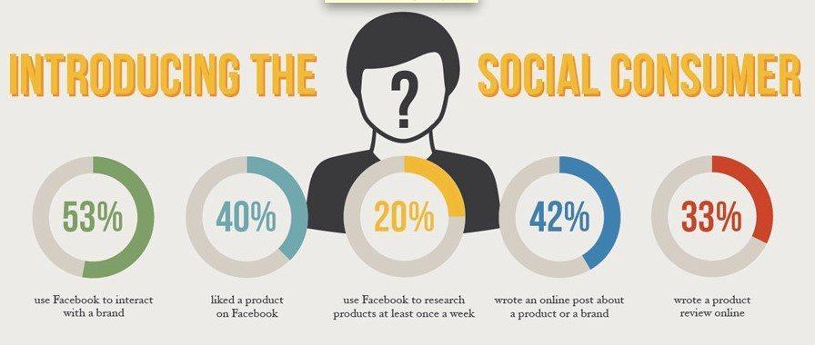Social Consumer
